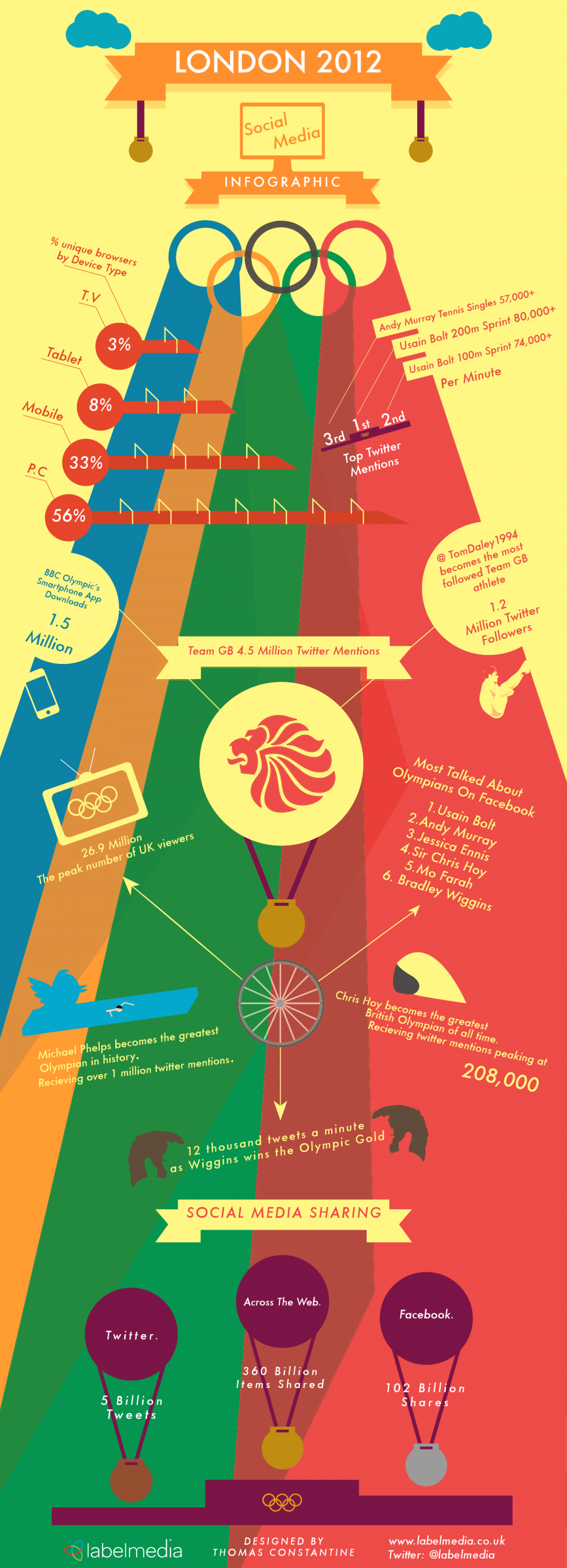 London 2012 social media infographic Infographic