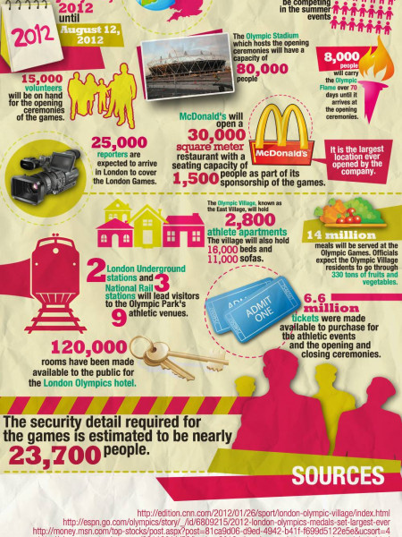 London 2012: The Olympics by the Numbers Infographic