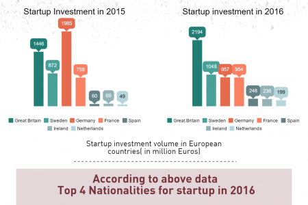London as the startup capital of Europe  Infographic
