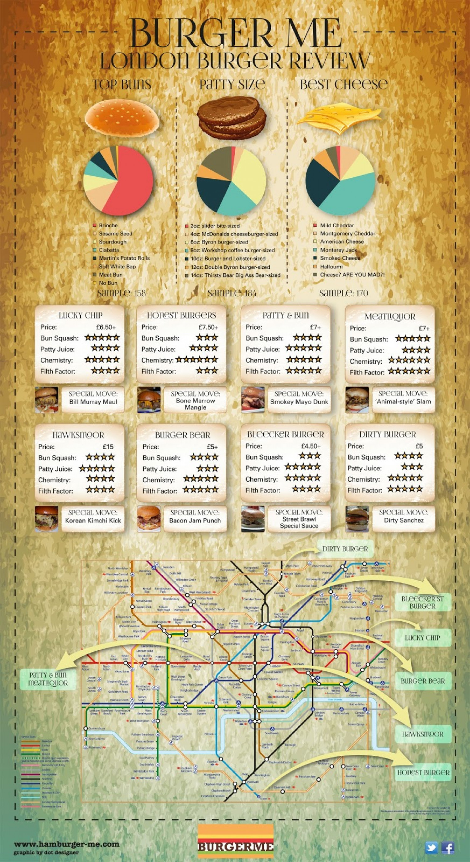 London Burger Review 2013 Infographic