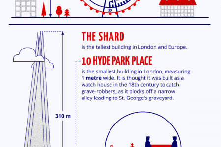London Calling Infographic