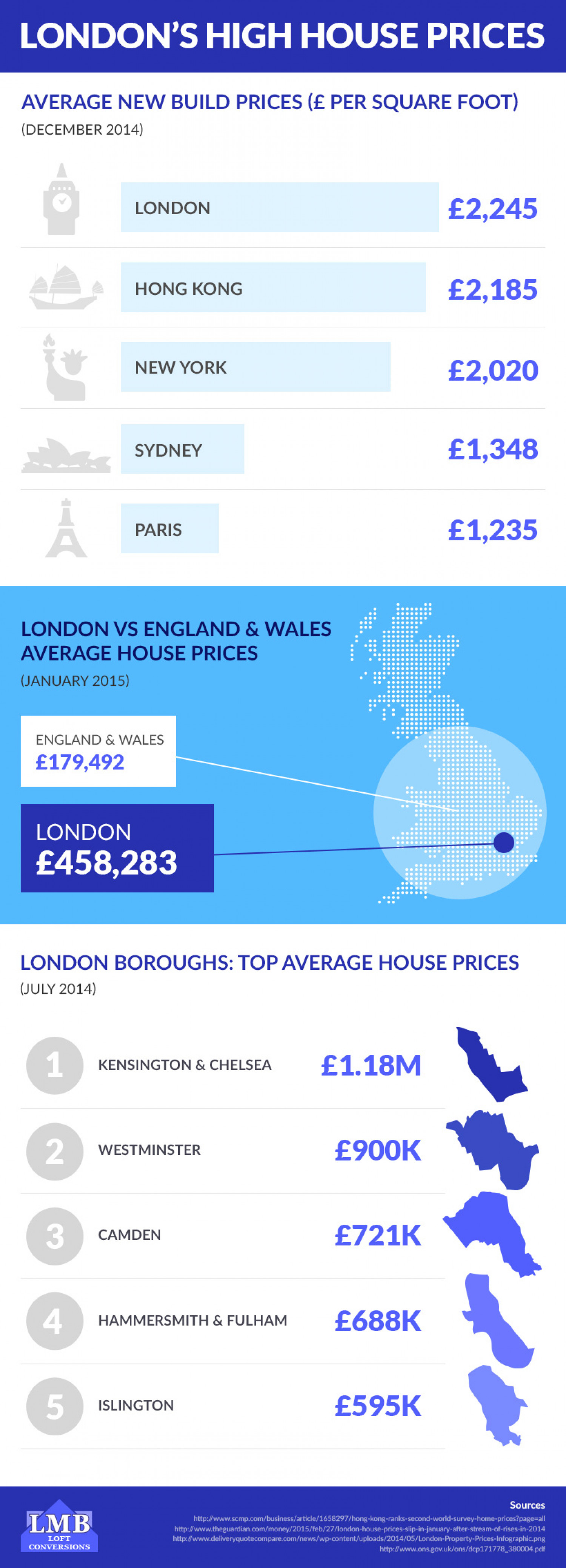 London House Prices Infographic
