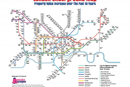 London Underground Map - Property Value increase (%) Over The Past 10 Years Infographic