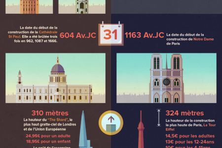 Londres vs. Paris: Le Face à Face Urbain Infographic