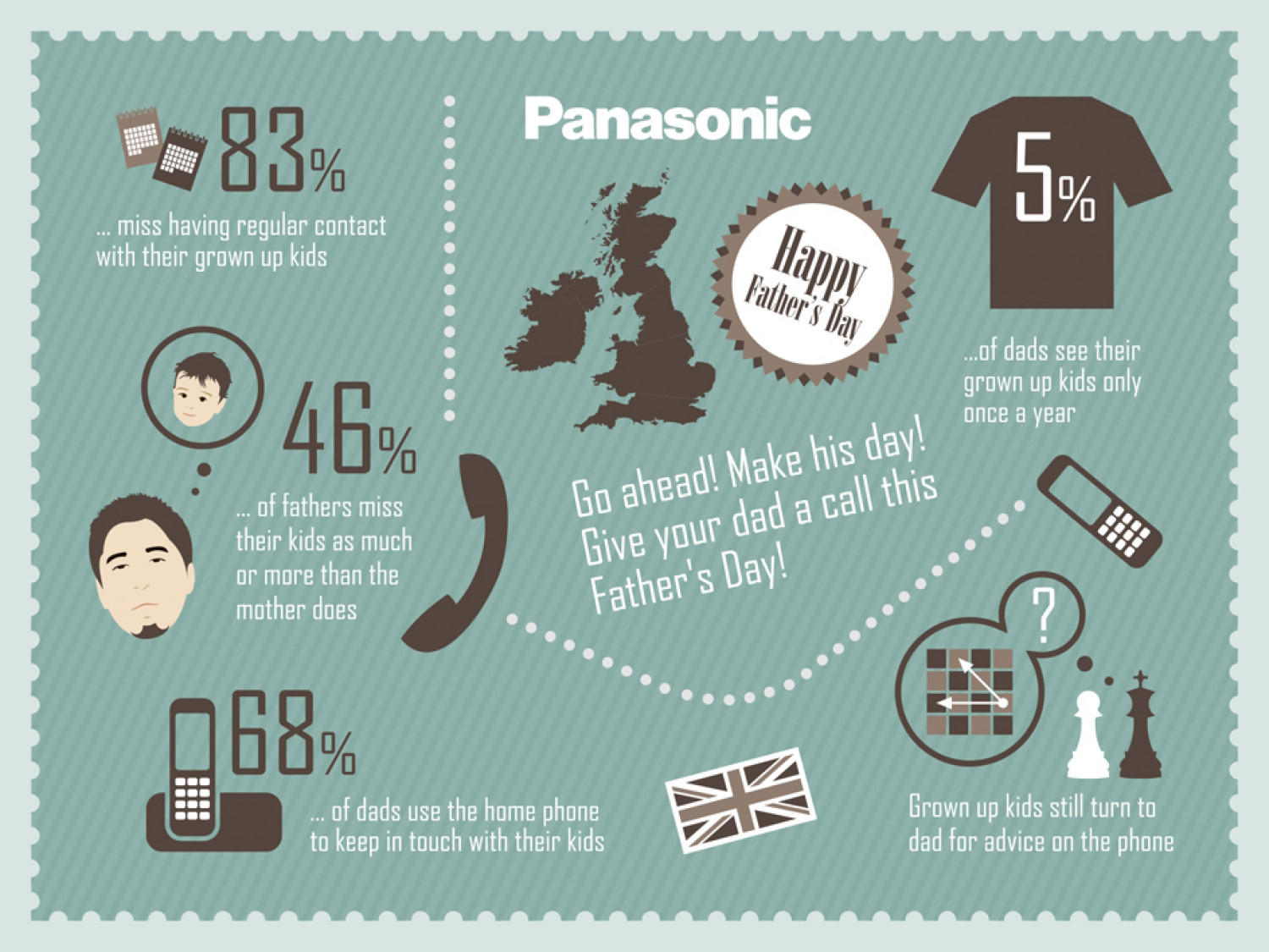Lonely Dads Hoping for a Phonecall from their Children this Father's Day Infographic