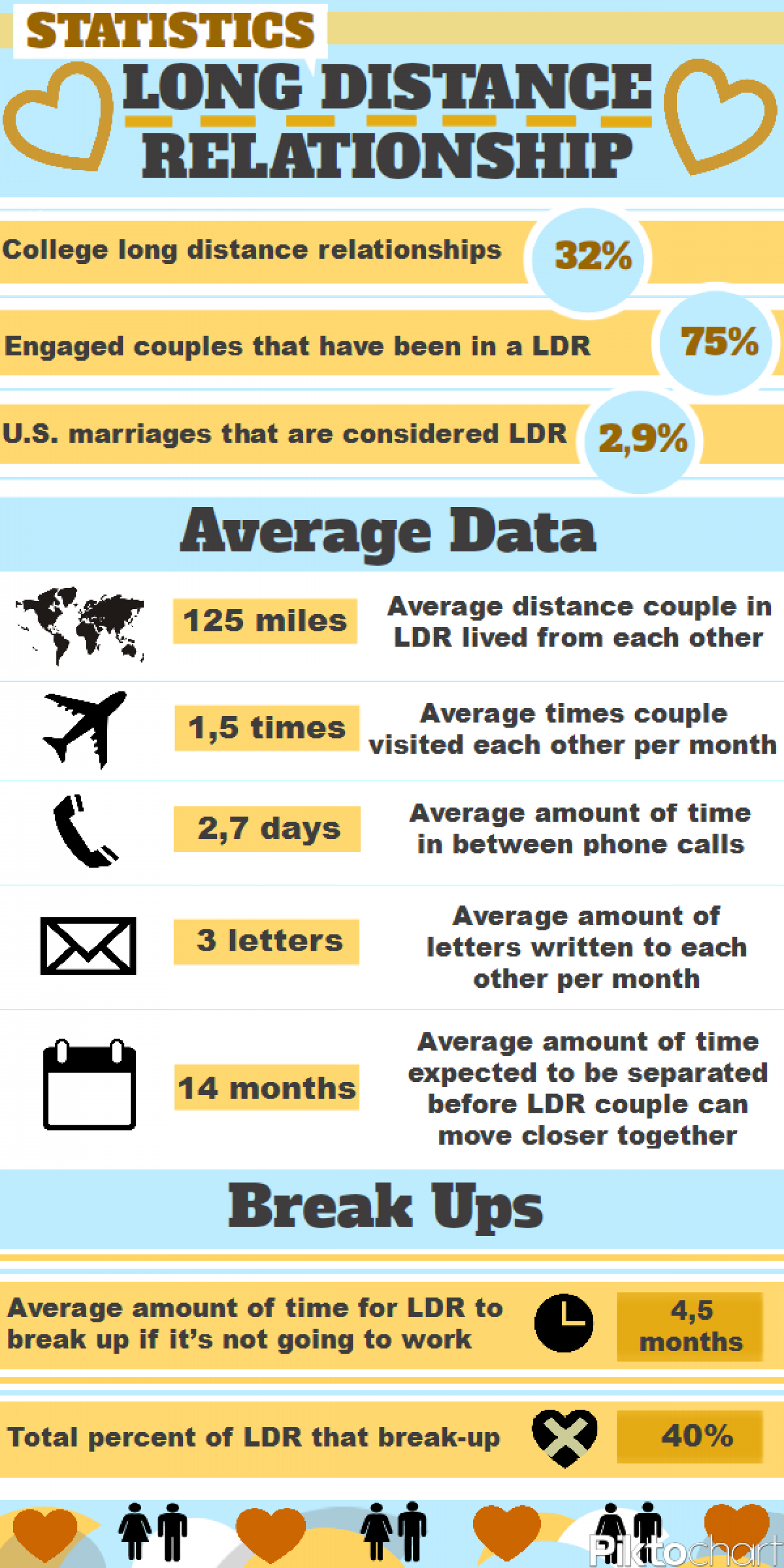 college long distance relationship statistics