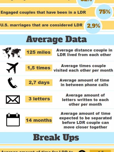 Long Distance Relationship Statistics Infographic