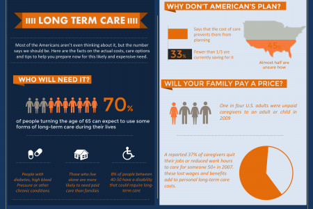 Long term care - Infographic Infographic