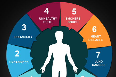 Long Term Effect On Your Body By Smoking Infographic