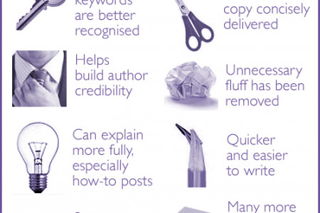 Long versus short - which is better for writing blog posts? Infographic