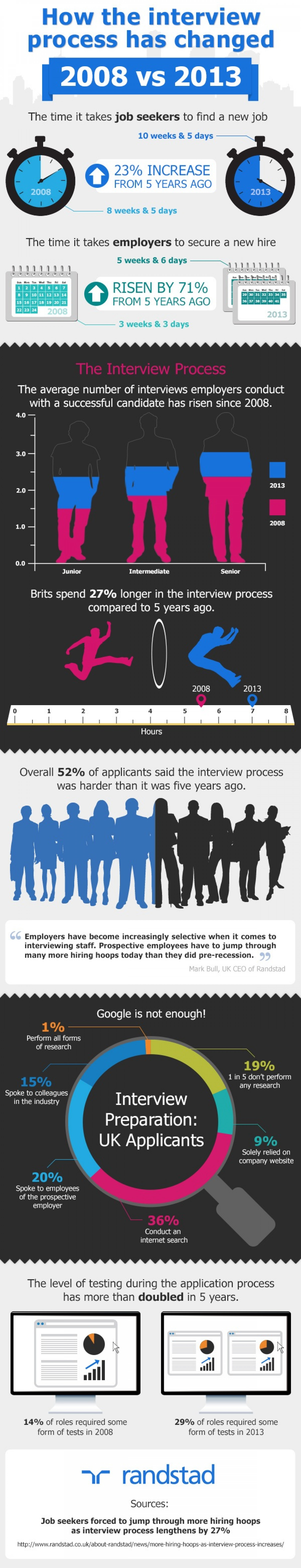 How the interview process has changed Infographic