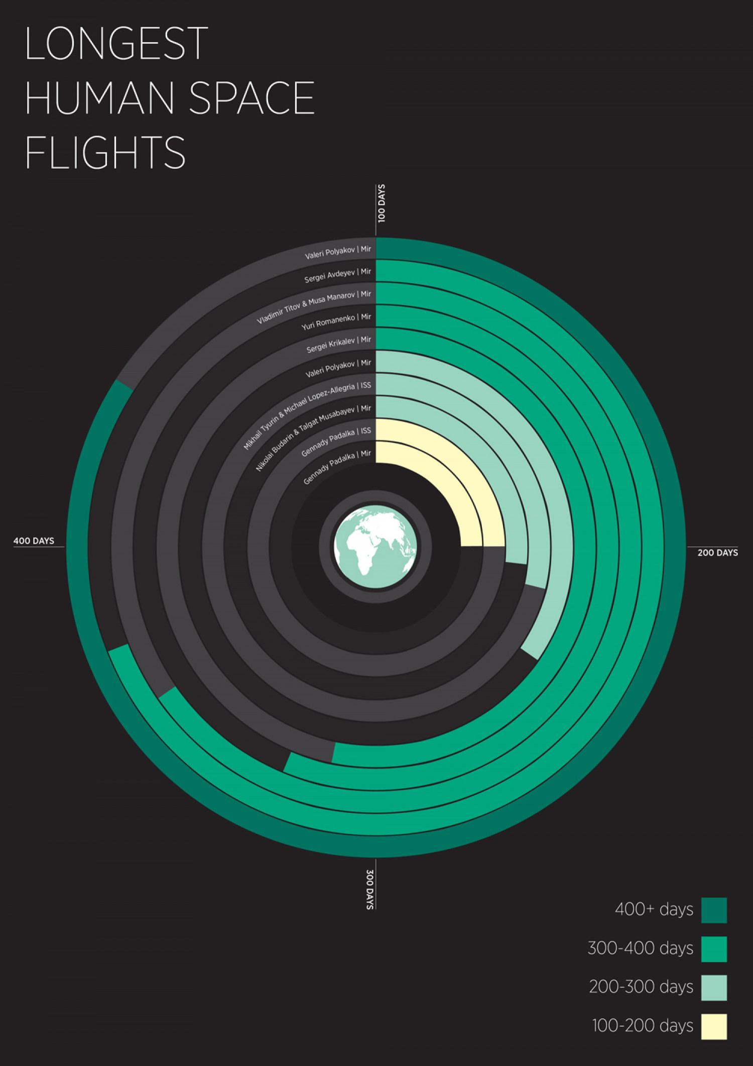 Longest Human Space Flights Infographic