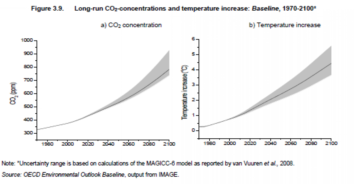 Long-run CO2-concentrations and temperature increase: Baseline, 1970-2100* Infographic