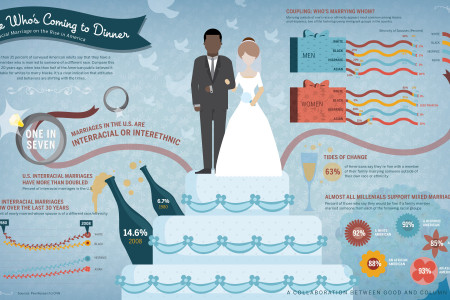 Look Who's Coming to Dinner  Infographic