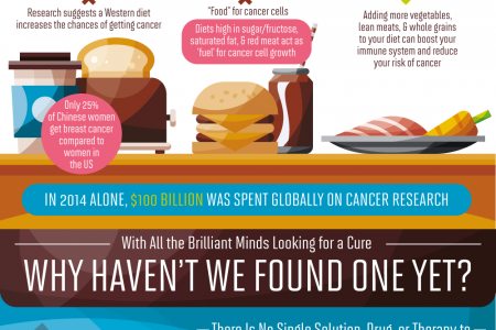 Looking For A Cure For Cancer? Infographic