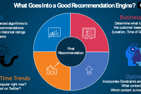 Looking for a Good Recommendation Engine? Infographic