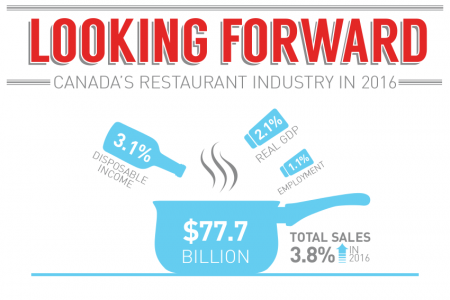 Looking Forward - Canada's Restaurant Industry in 2016 Infographic