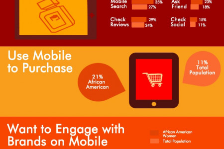 Looking Good With Mobile Infographic