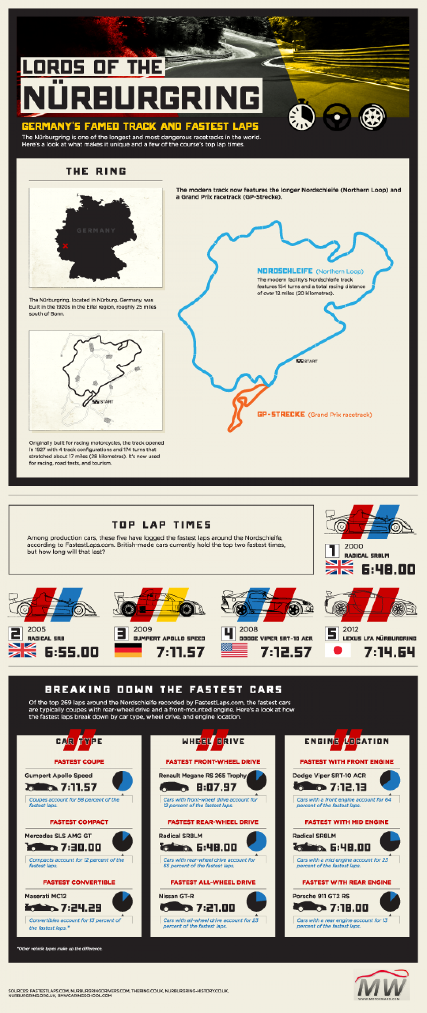 Lords of the Nurburgring Infographic