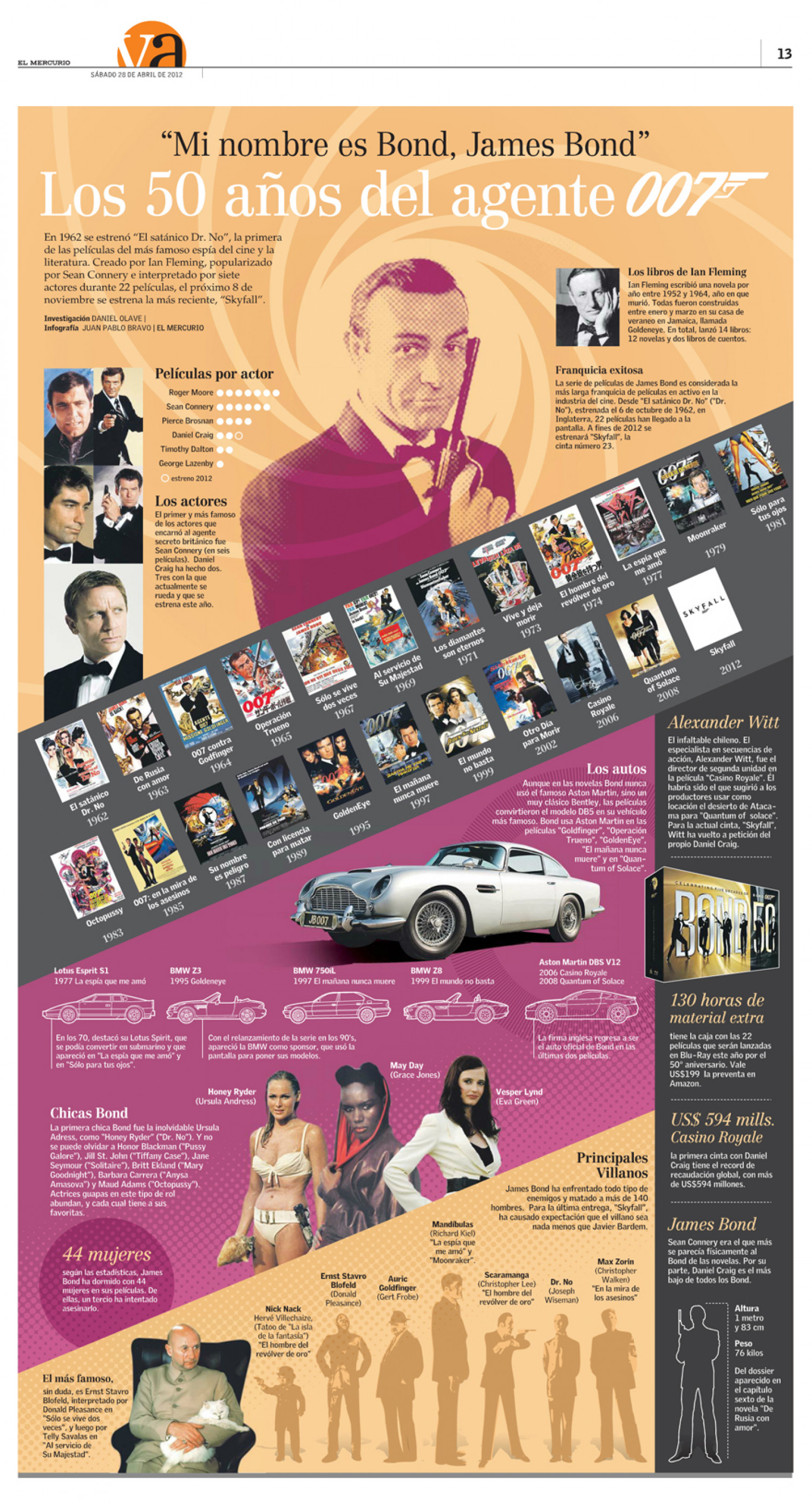 Los 50 años del agente 007 | The fifty years of agent 007 Infographic