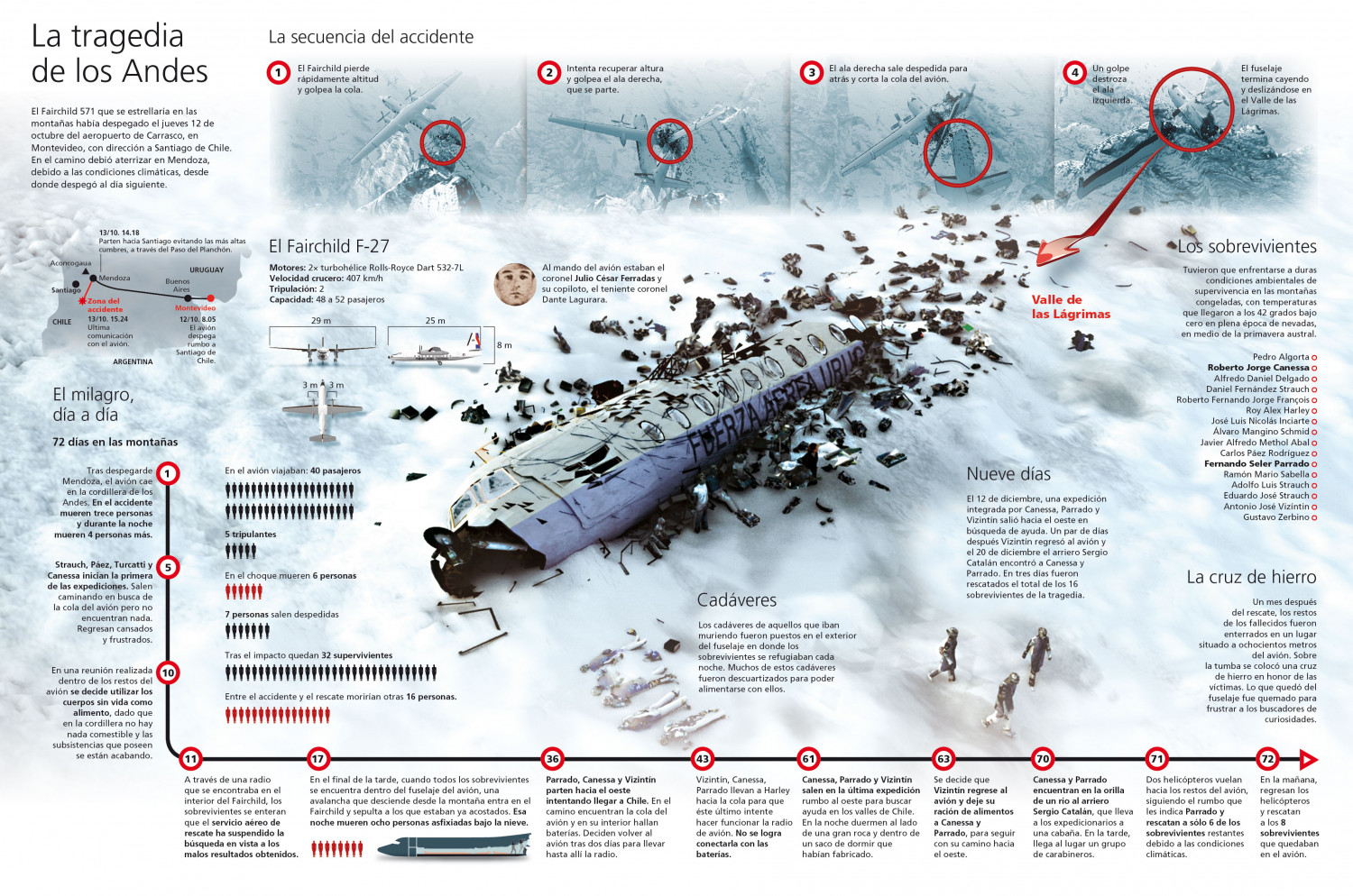 Los Andes Tragedy Infographic