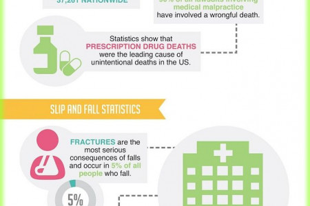 Los Angeles Personal Injury Attorney Infographic