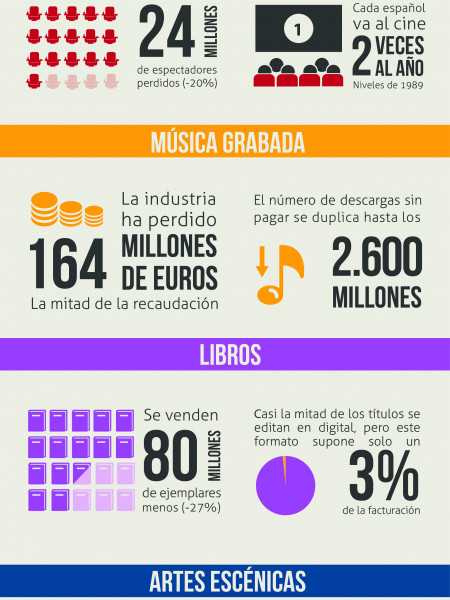 Los datos de la sequía Infographic