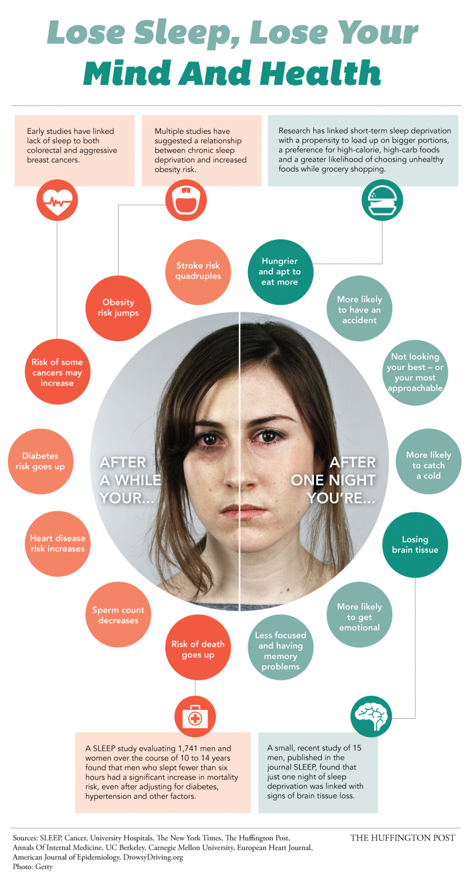 Lose Sleep, Lose Your Mind And Health Infographic