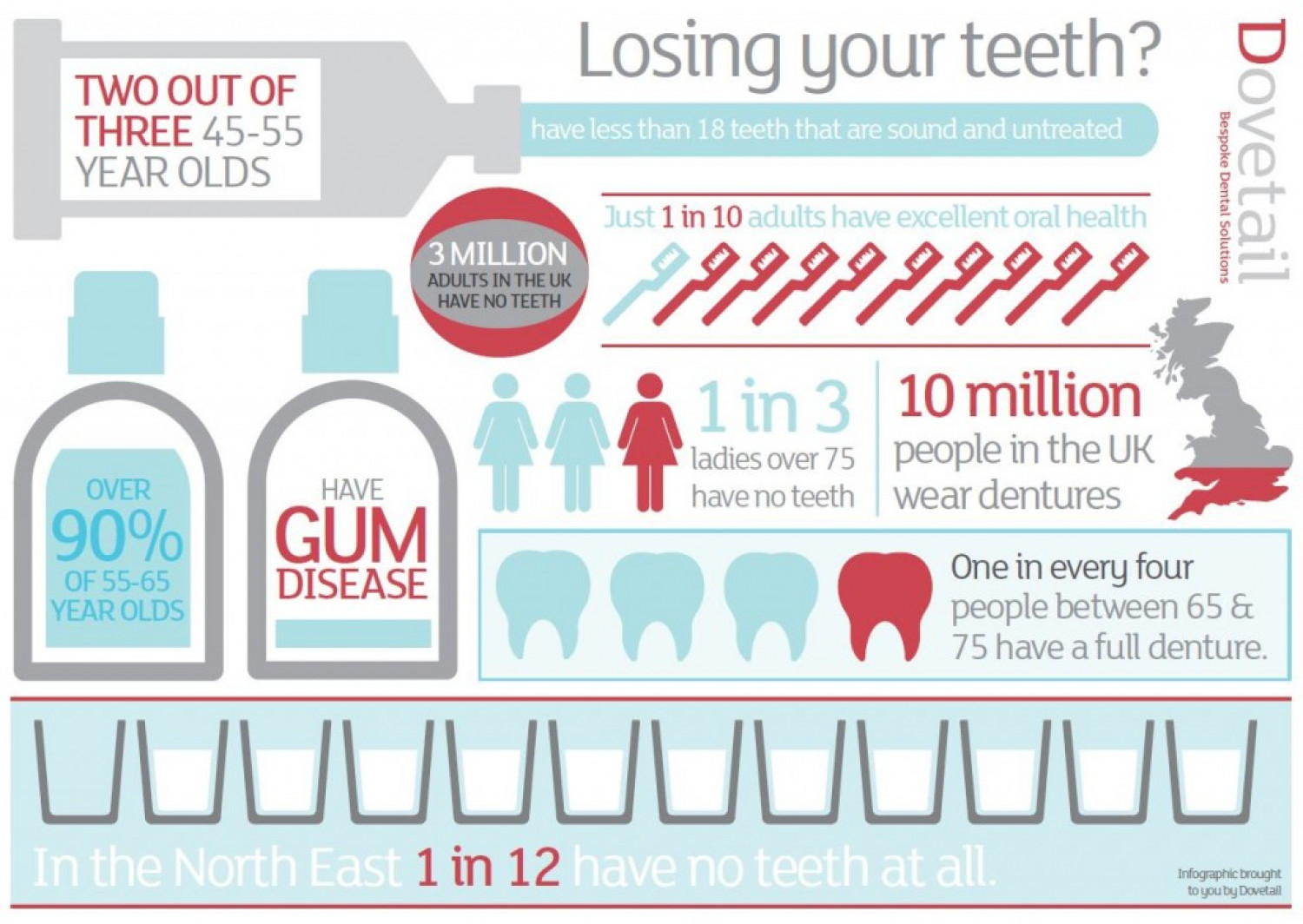 Losing your teeth? Infographic