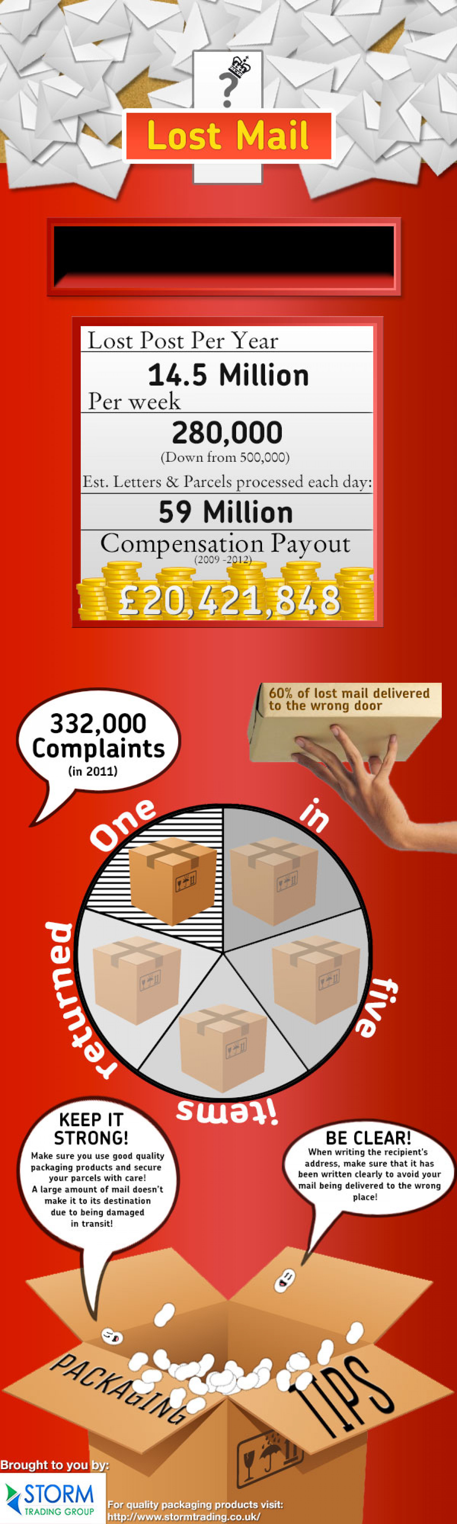 Lost Mail - UK lost and damaged mail statistics Infographic