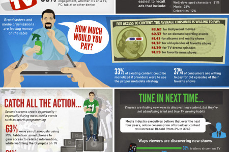 Lost Money Between The Couch Cushions Infographic