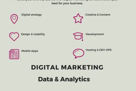 Loud & Clear   Digital Marketing Infographic
