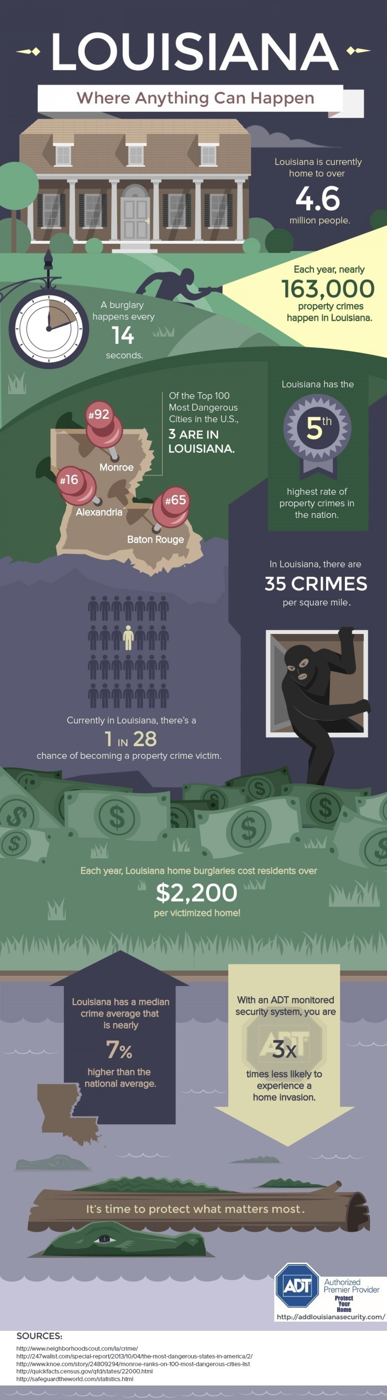 Louisiana- Where Anything Can Happen Infographic