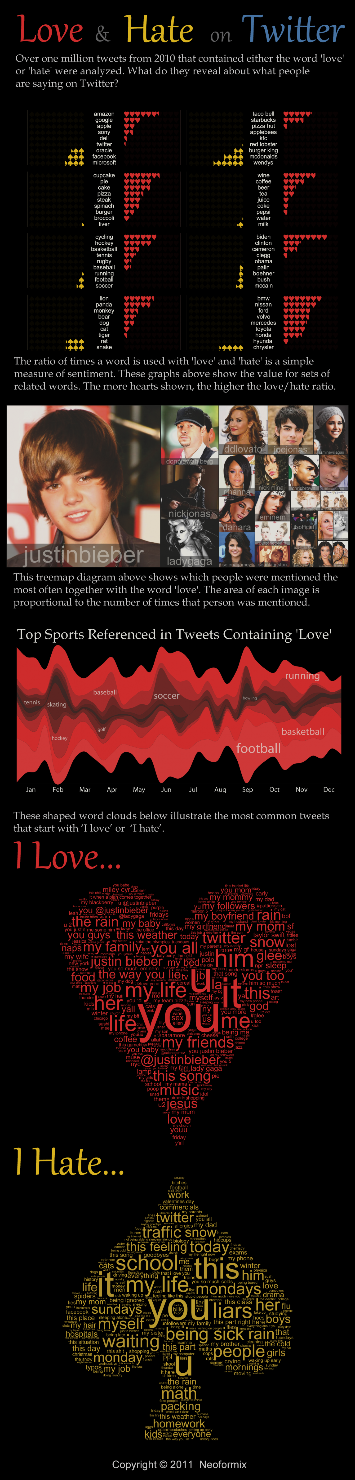 Love and Hate on Twitter Infographic