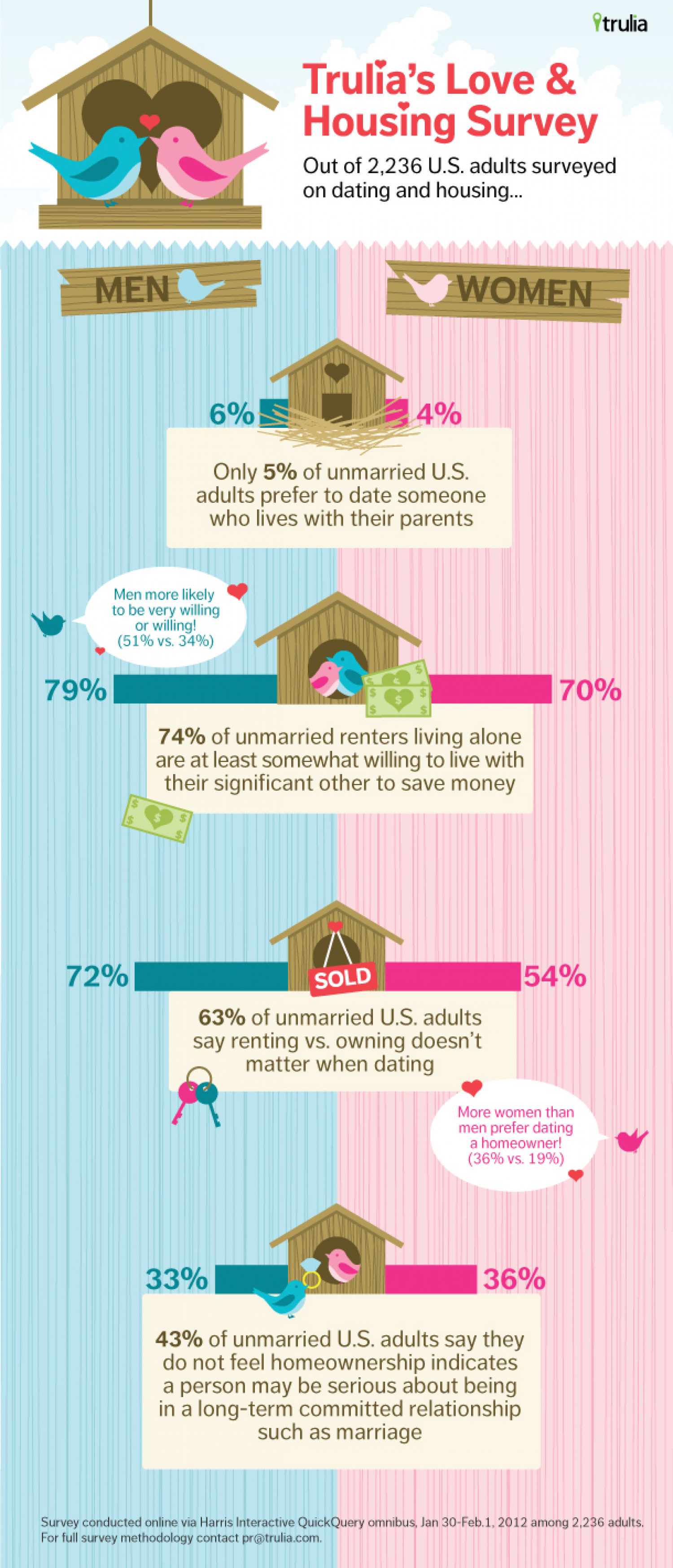 Trulia's Love & Housing Survey Infographic