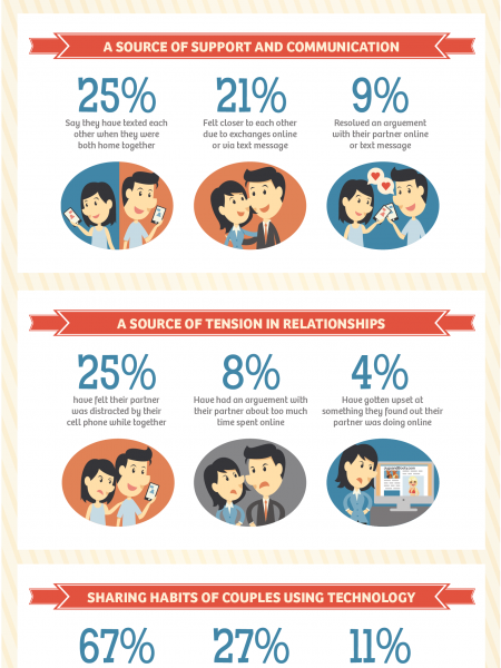 Couples & Technology Infographic