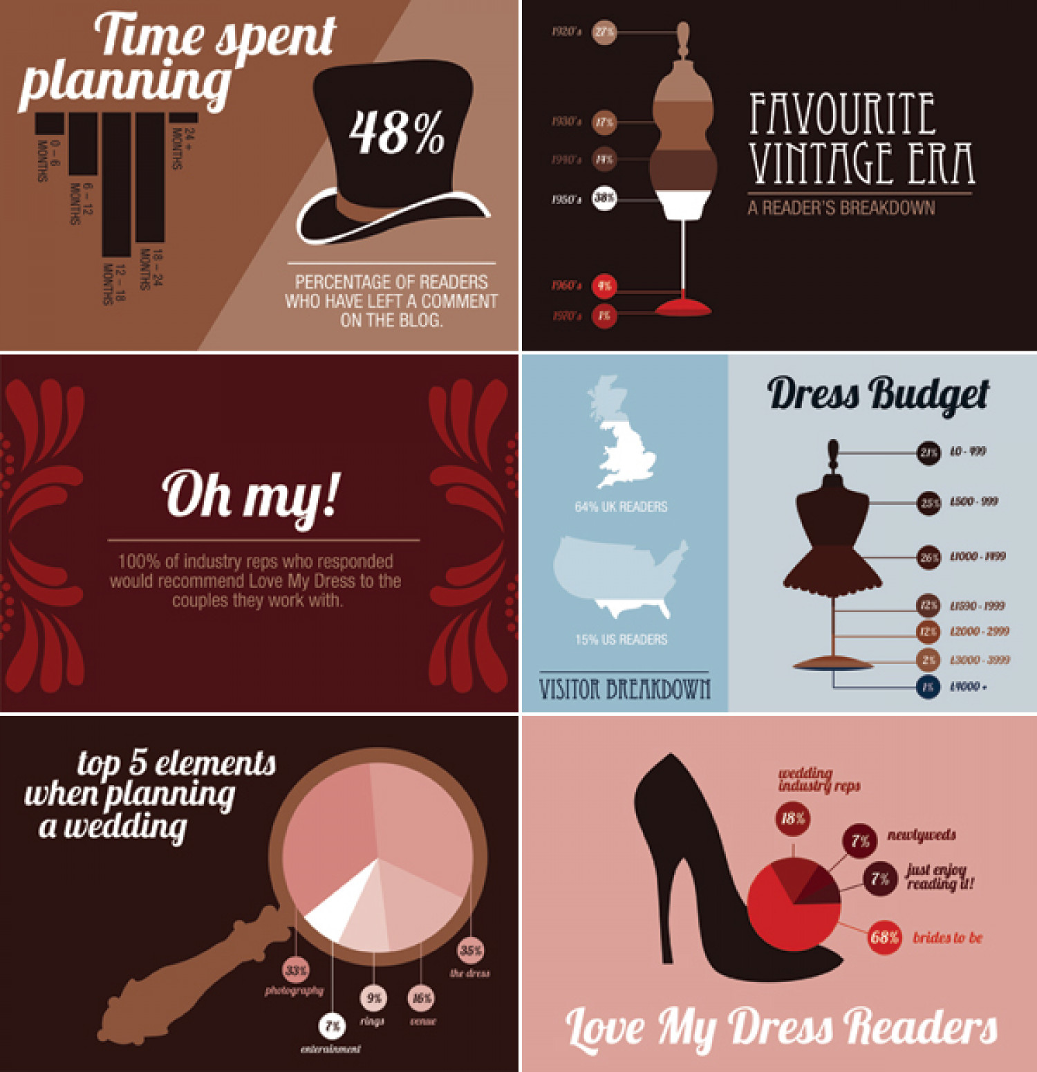 Love My Dress Wedding Blog Infographics Infographic