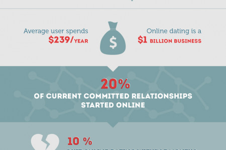Love via internet Infographic
