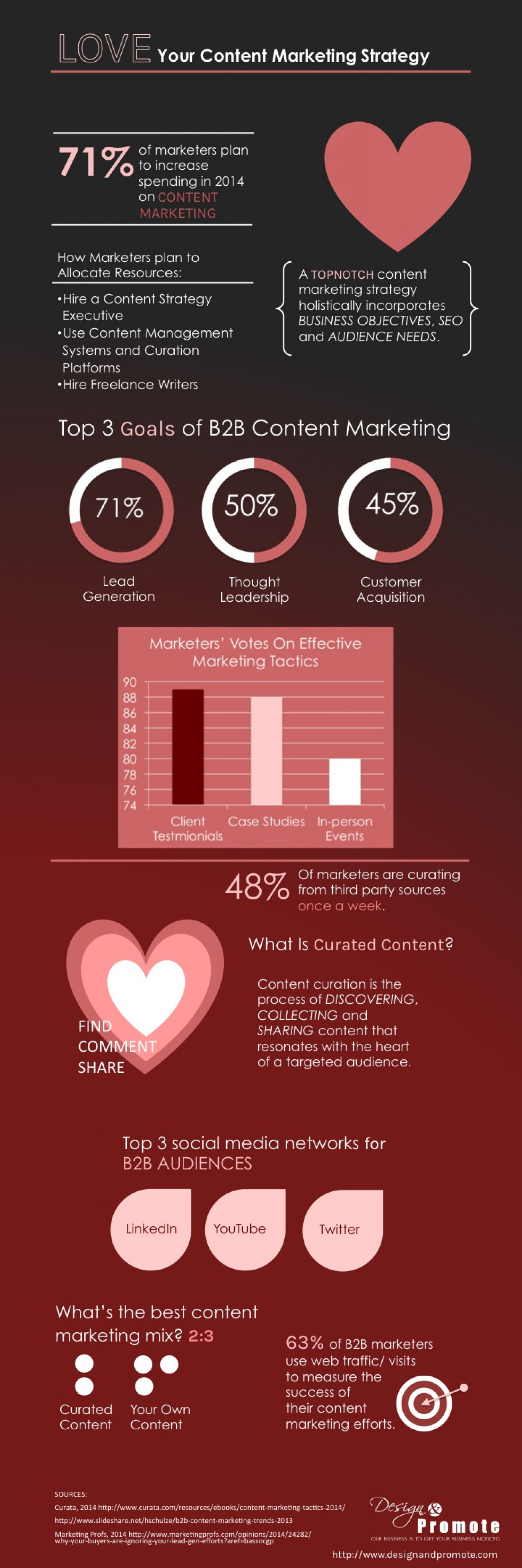 Love Your Content Marketing Strategy  Infographic