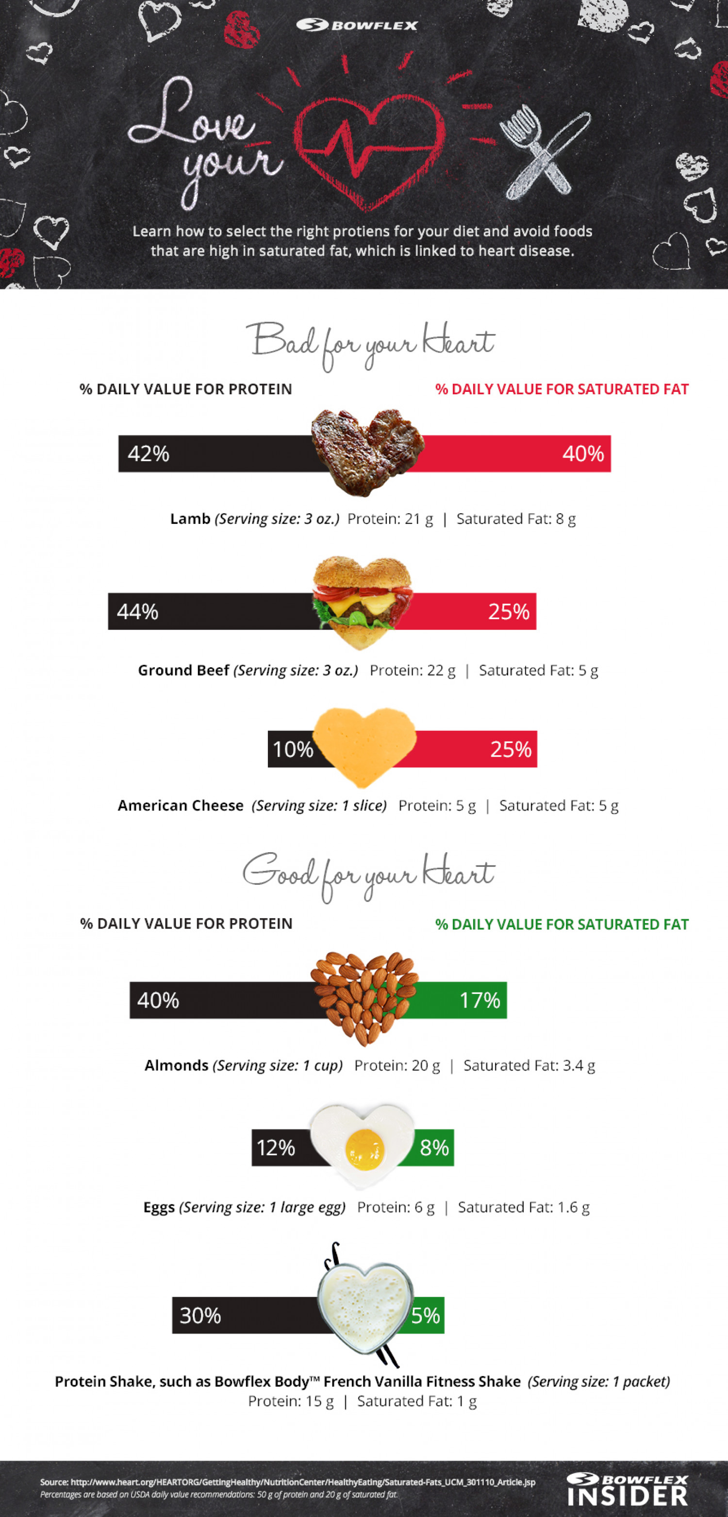 Love Your Heart Infographic