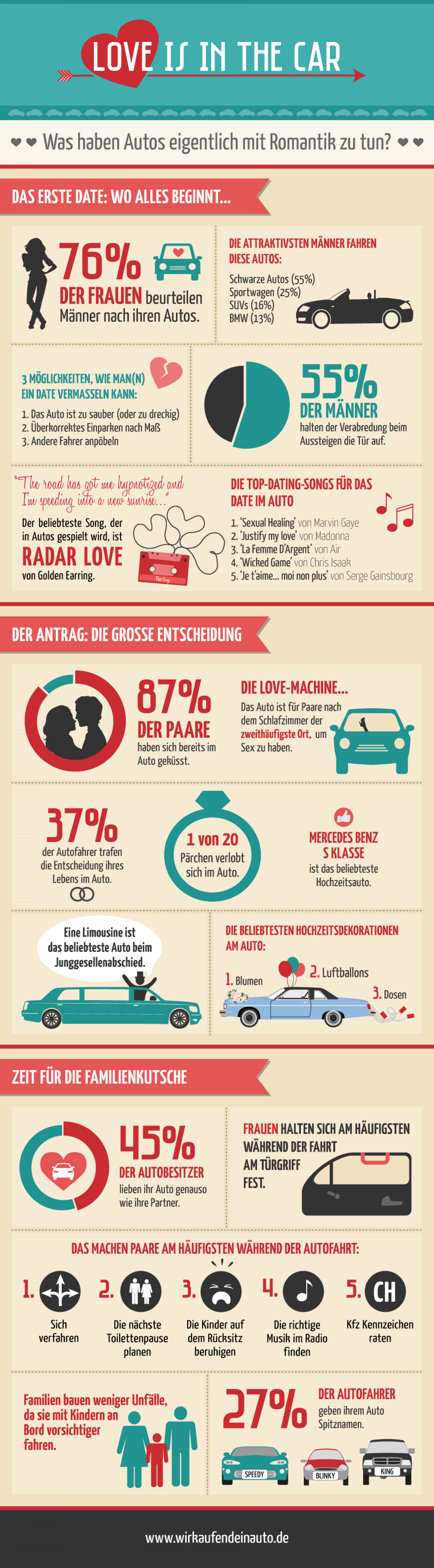 Lovers and Car Infographic