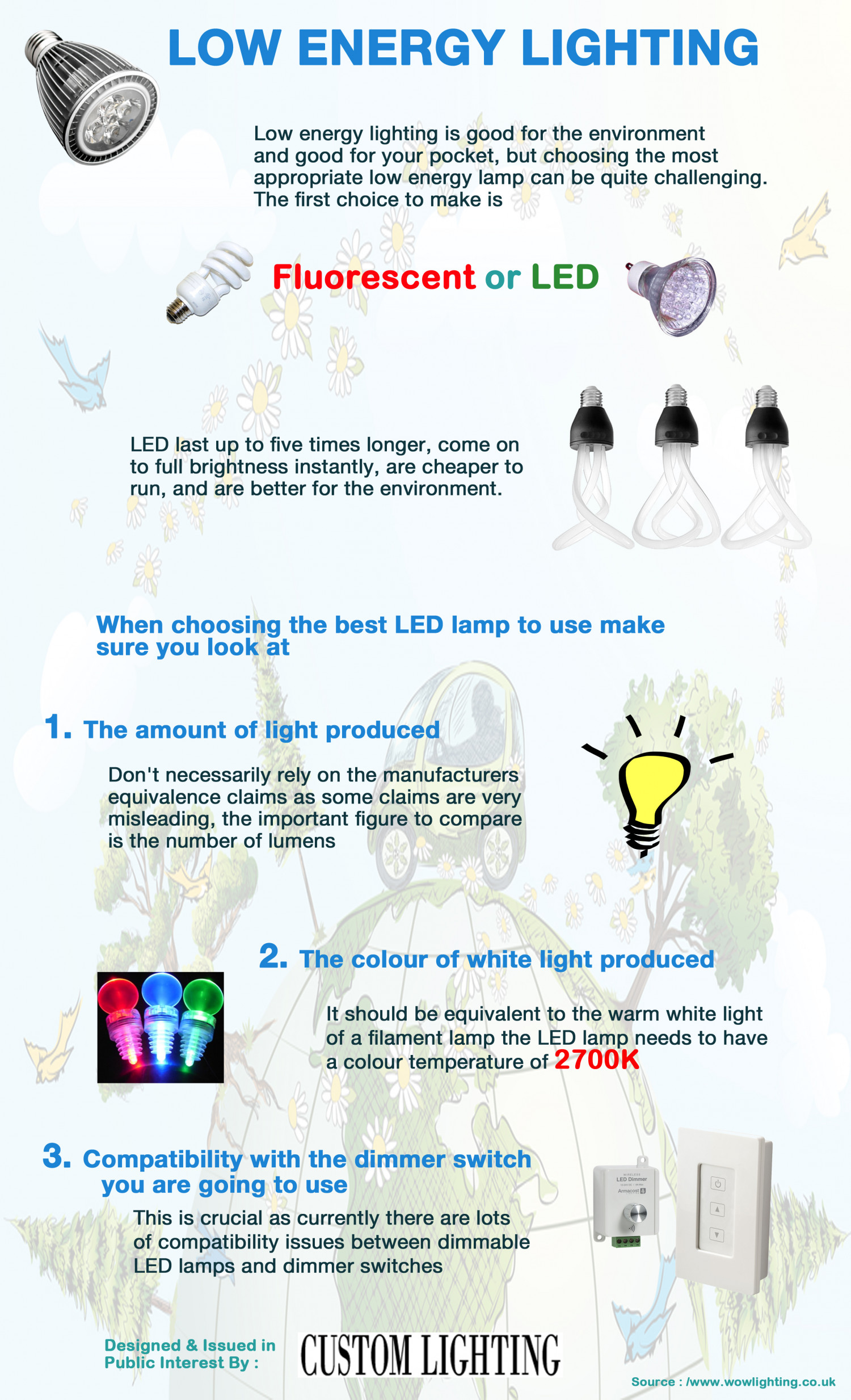Low Energy Lighting Figure 2 Diagram Of Bulbs Florescent Don T Infographic