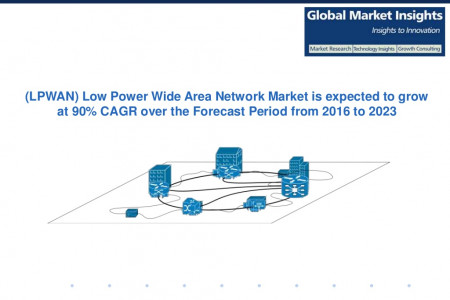 Low Power Wide Area Network Market size is expected to grow at 90% CAGR over the forecast period 2016 to 2023: Global Market Insights Inc. Infographic