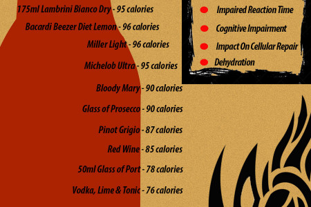 Lowest Calorie Alcohol Drinks Infographic
