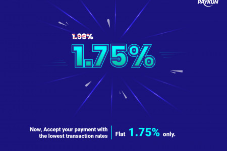 Lowest Payment Gateway Charges Infographic