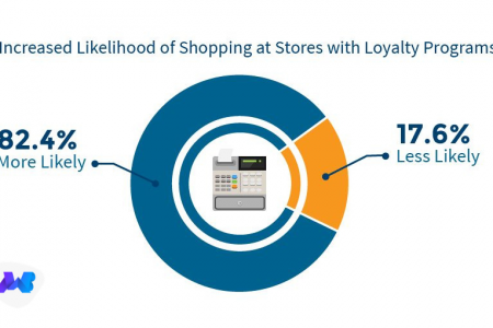 Loyalty Program Infographic