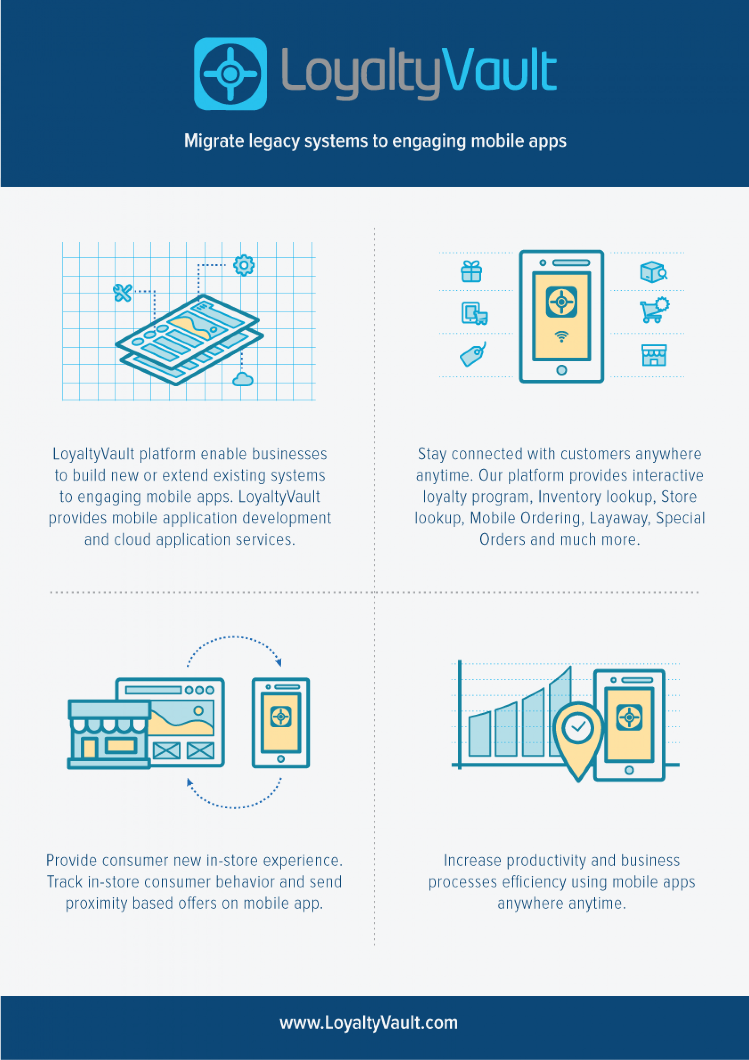 loyaltyapp Infographic