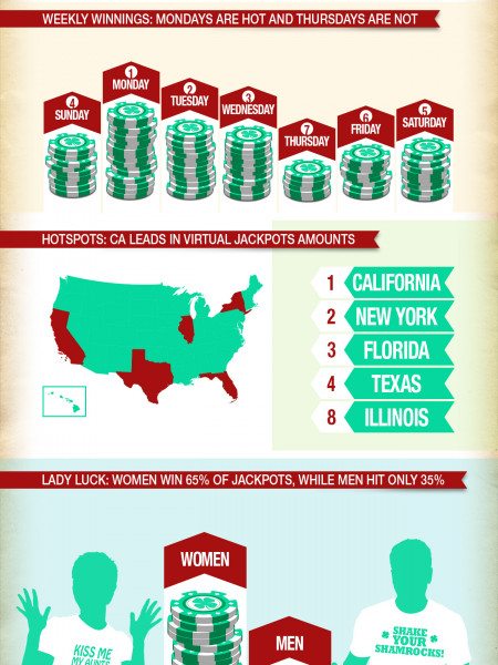Virtual Gaming Luck in America Infographic