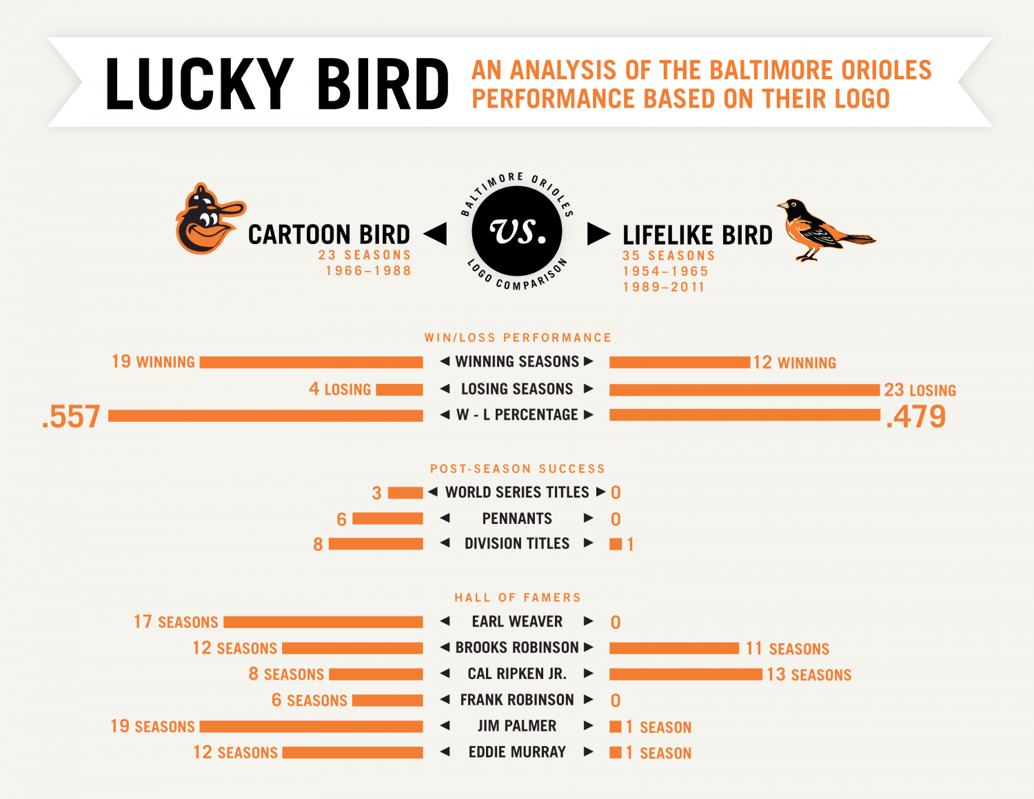 Lucky Bird Infographic