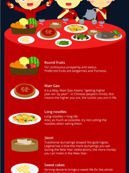 Lucky Food for Chinese New Year Infographic